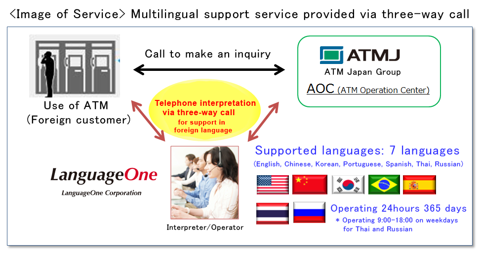 Image of Service Multilingual support service provided via three-way call