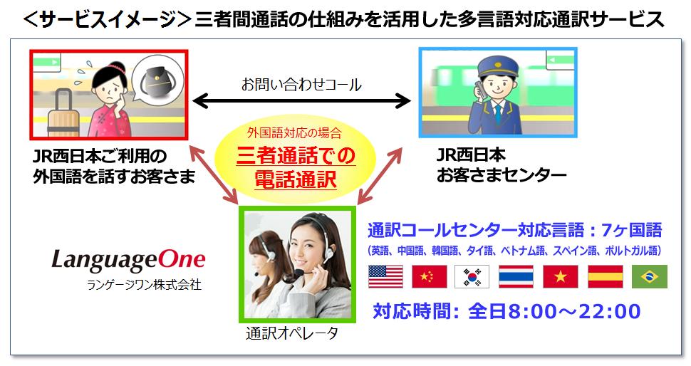 JR西日本お客様センター多言語通訳