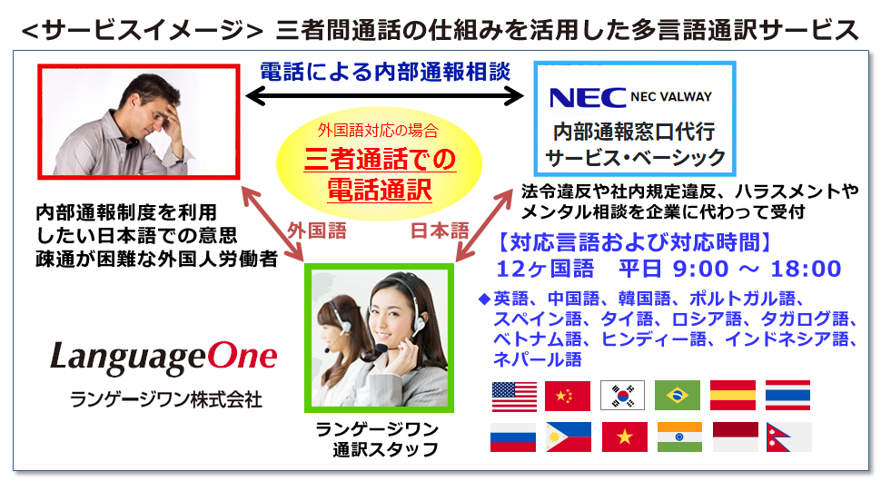 三者通話による多言語通訳サービスイメージ