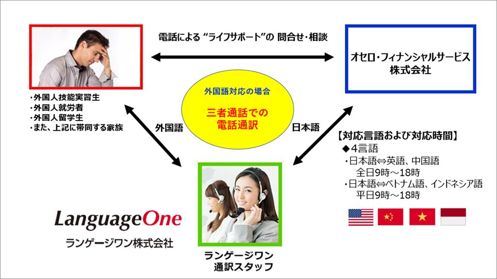 三者通話による多言語電話通訳サービス提供イメージ