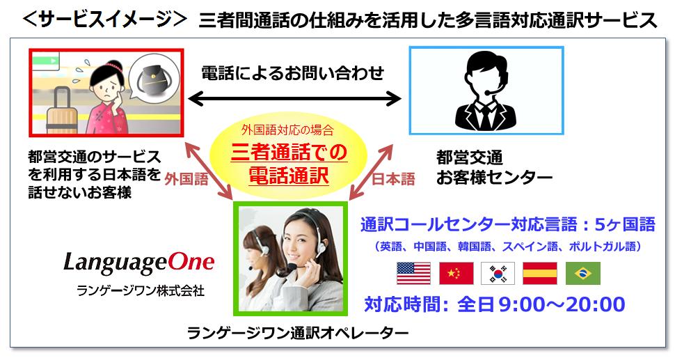 東京都交通局多言語通訳コールセンター業務