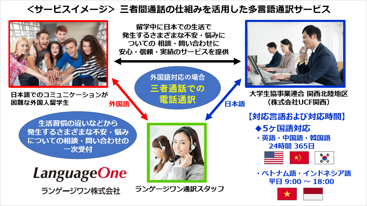 「大学生協事業連合関連子会社 株式会社UCF関西」の家賃債務保証サービスに多言語対応を提供