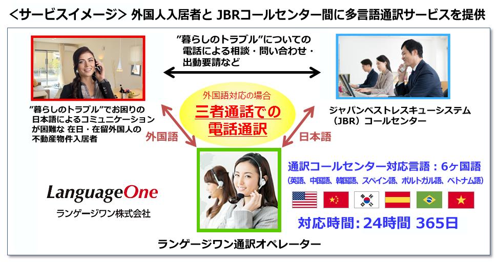 ジャパンベストレスキューシステム 外国人入居者向け多言語通訳コールセンター