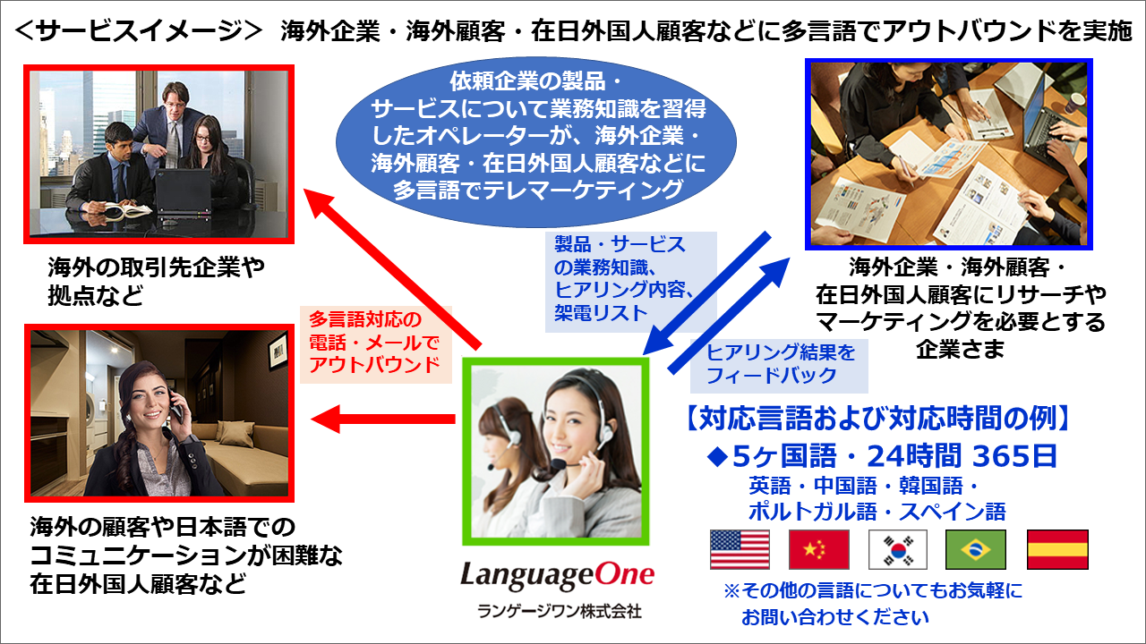『ランゲージワン多言語アウトバウンドサービス』提供イメージ