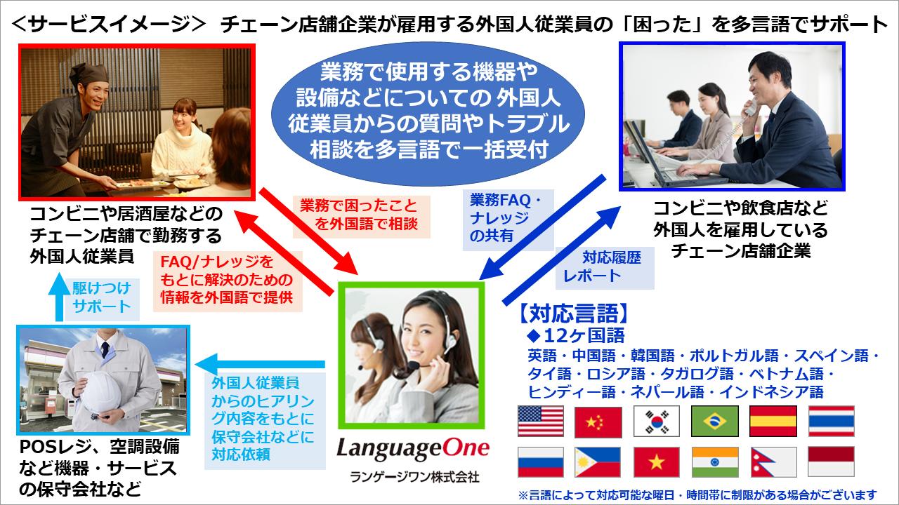 『ランゲージワン外国人従業員多言語サポート』提供イメージ