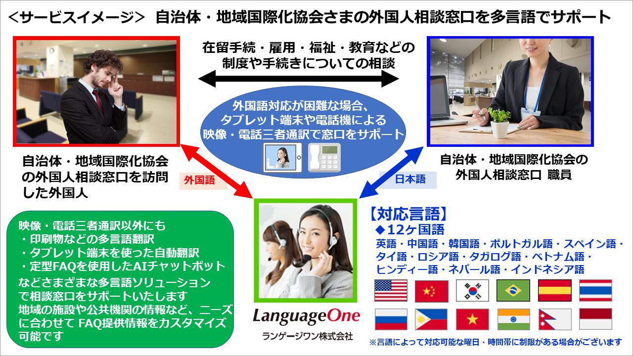 『ランゲージワンワンストップ相談多言語サポート』提供イメージ