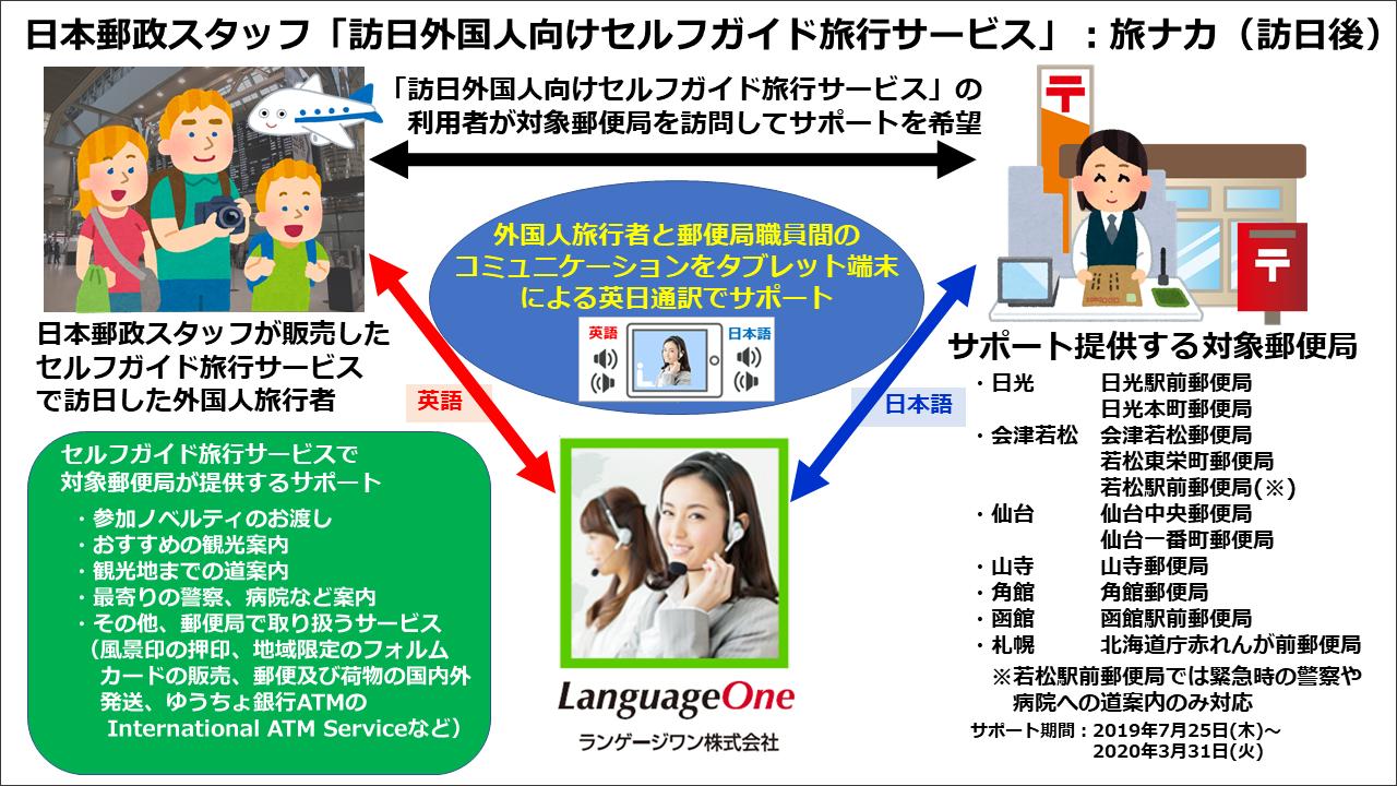 日本郵政スタッフ株式会社「訪日外国人向けセルフガイド旅行サービス」旅アト