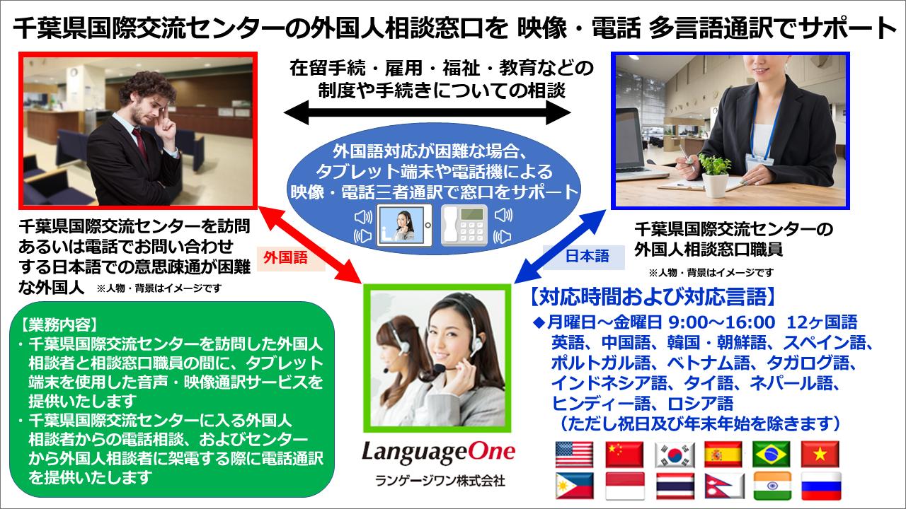 ランゲージワンは 公益財団法人 ちば国際コンベンションビューロー の 千葉県国際交流センター に 12ヶ国語対応の 多言語映像・電話通訳サービスを提供いたします
