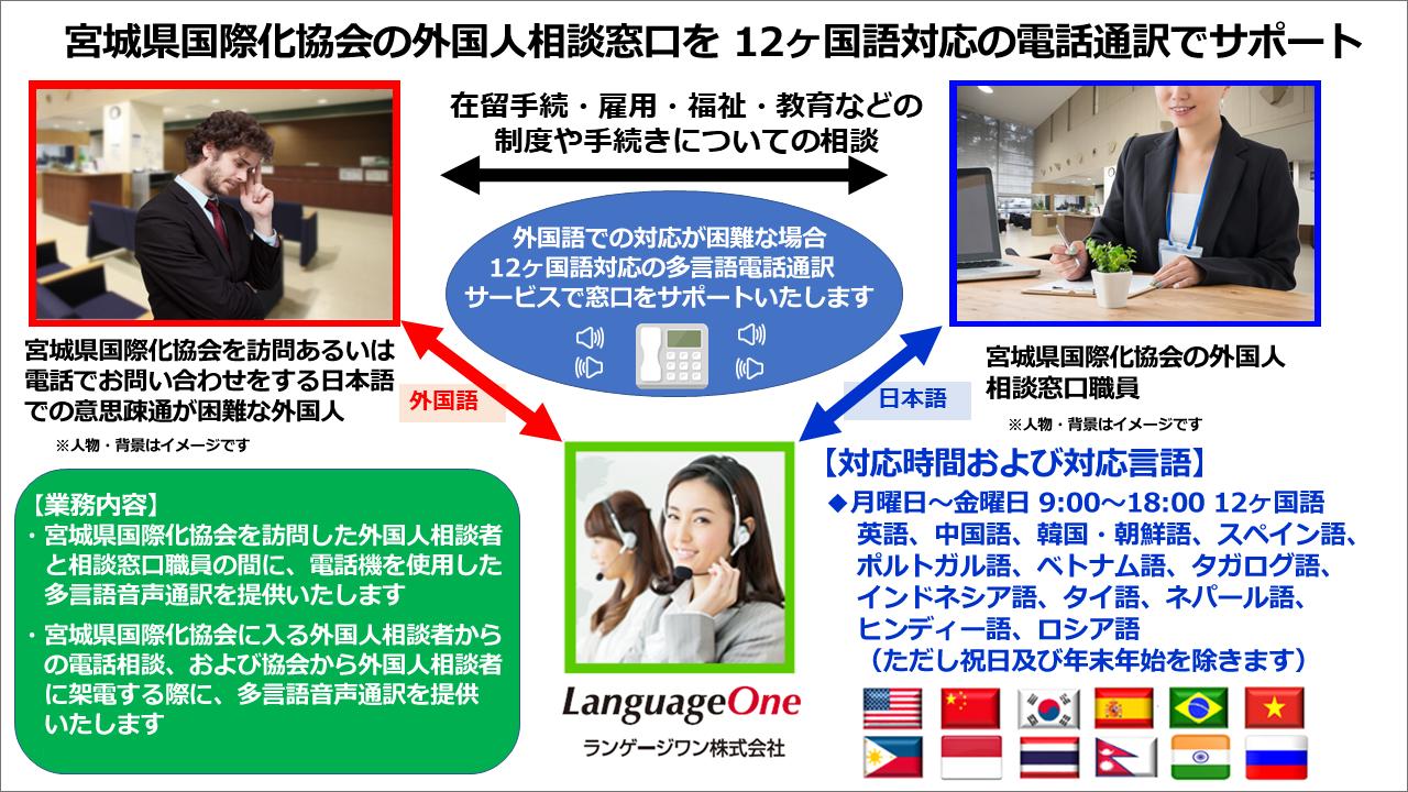ランゲージワンは 公益財団法人 宮城県国際化協会に 12ヶ国語対応の 多言語電話通訳サービスを提供いたします