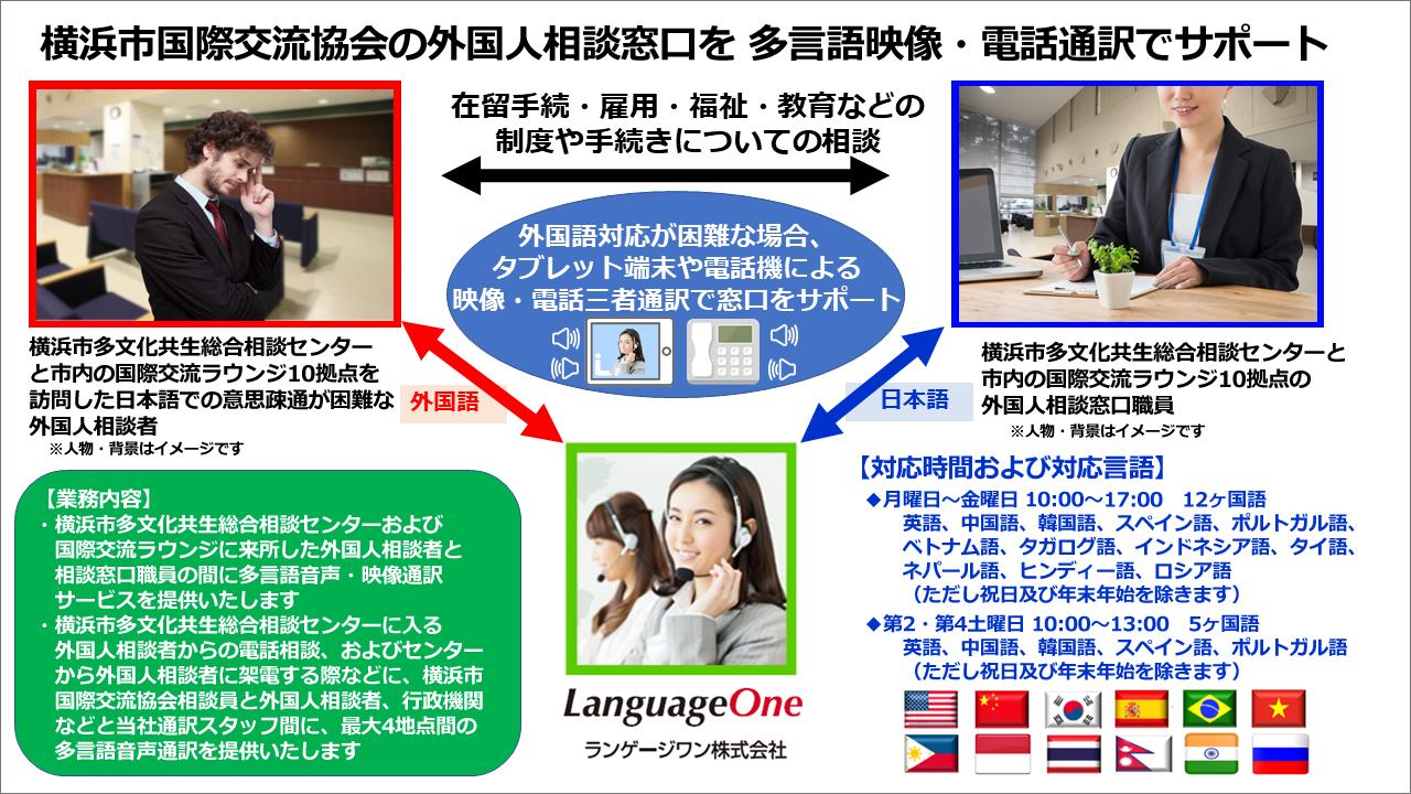 ランゲージワンは 公益財団法人 横浜市国際交流協会(YOKE)の「横浜市多文化共生総合相談センター」に 多言語対応の映像・電話通訳サービスを提供いたします