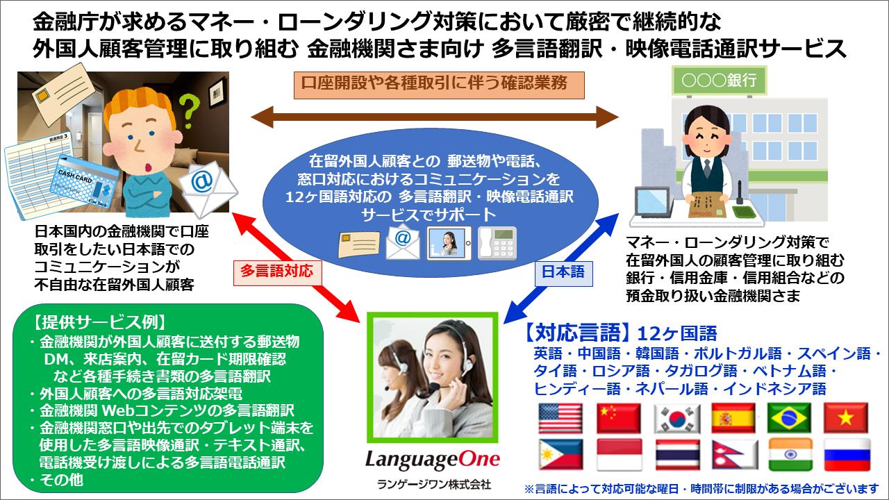 ランゲージワンは 金融庁が求めるマネーロンダリング対策に取り組む金融機関さまに 外国人顧客管理のための 多言語翻訳・映像電話通訳サービスをご提供いたします
