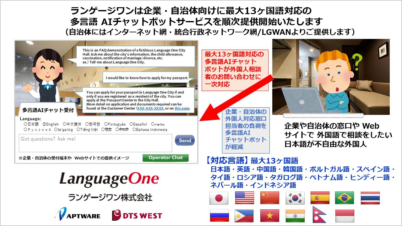ランゲージワンは企業・自治体の外国人対応業務の効率化を支援する最大13ヶ国語対応の「多言語AIチャットボットサービス」を2019年10月7日より順次提供開始します(インターネット網と統合行政ネットワーク網/LGWANに対応します)