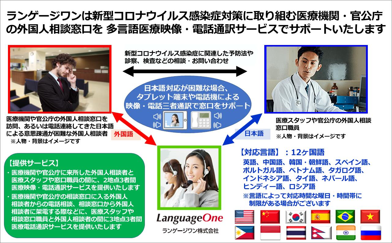 ランゲージワンは新型コロナウイルス感染症対策に取り組む医療機関・官公庁・団体の 外国人相談窓口を「医療映像・電話多言語通訳サービス」でサポートいたします