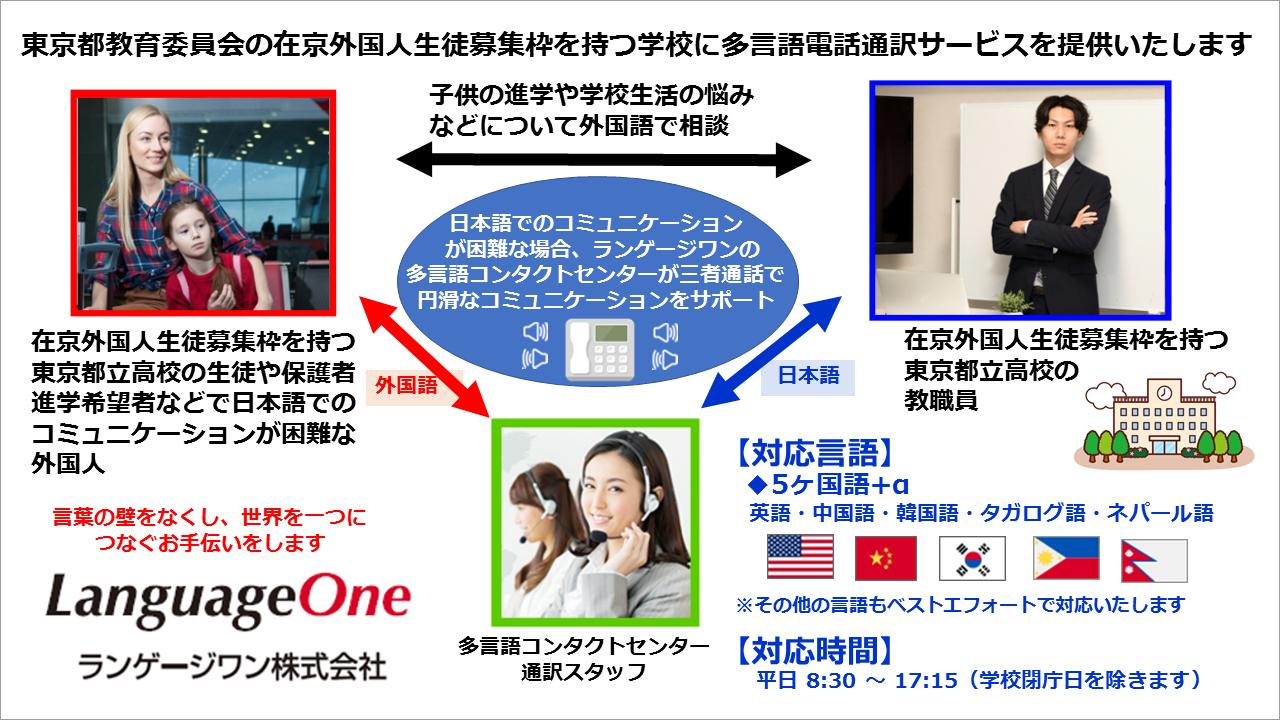 ランゲージワンは東京都教育委員会の 在京外国人生徒募集枠を設置する学校向けに 多言語通訳サービスを提供開始いたしました