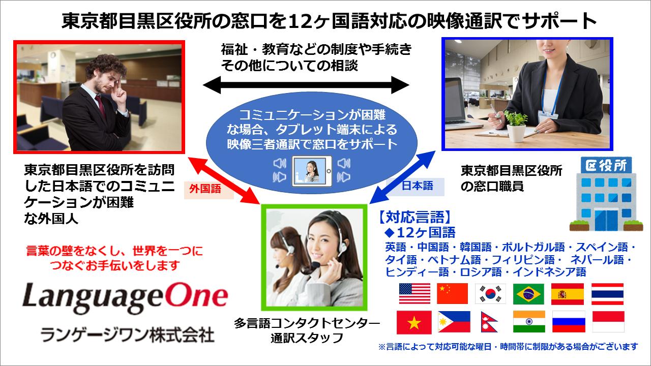ランゲージワンは東京都目黒区役所の 2020年度「タブレット端末による通訳サービス」業務を開始いたしました