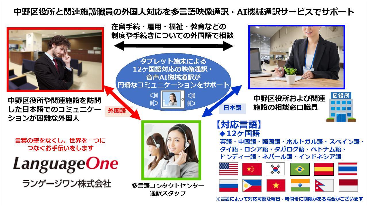 ランゲージワンは東京都中野区役所および関連施設に 12ヶ国語対応の 多言語映像電話通訳・音声AI機械通訳サービスを提供いたします