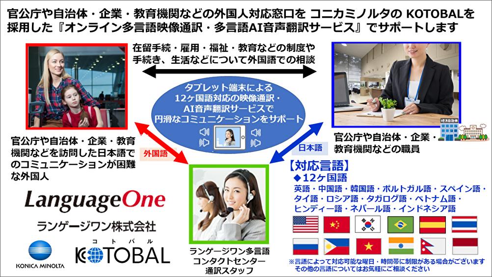 ランゲージワンはコニカミノルタの KOTOBALを採用した『オンライン多言語映像通訳・多言語AI音声翻訳サービス』で官公庁・自治体・企業・教育機関の外国人対応窓口をサポートいたします