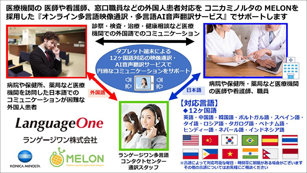 ランゲージワンはコニカミノルタの MELONを採用した『オンライン多言語映像通訳・多言語AI音声翻訳サービス』で病院や保健所、薬局など医療機関の外国人対応窓口をサポートいたします
