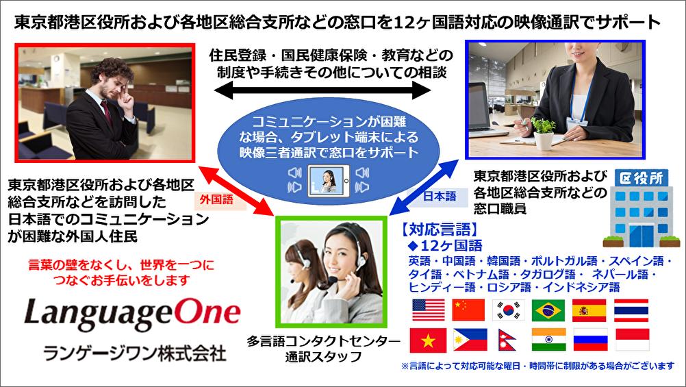 ランゲージワンは東京都港区役所および各地区総合支所などでの 2020年度「タブレット端末を活用したテレビ通訳サービス」に コニカミノルタの KOTOBALを採用した多言語映像通訳サービスを提供いたします
