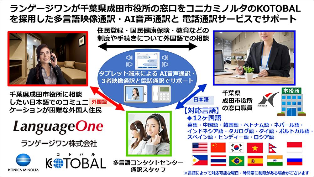 ランゲージワンは千葉県成田市役所に 多言語映像通訳・AI音声通訳・電話通訳サービスを提供いたします
