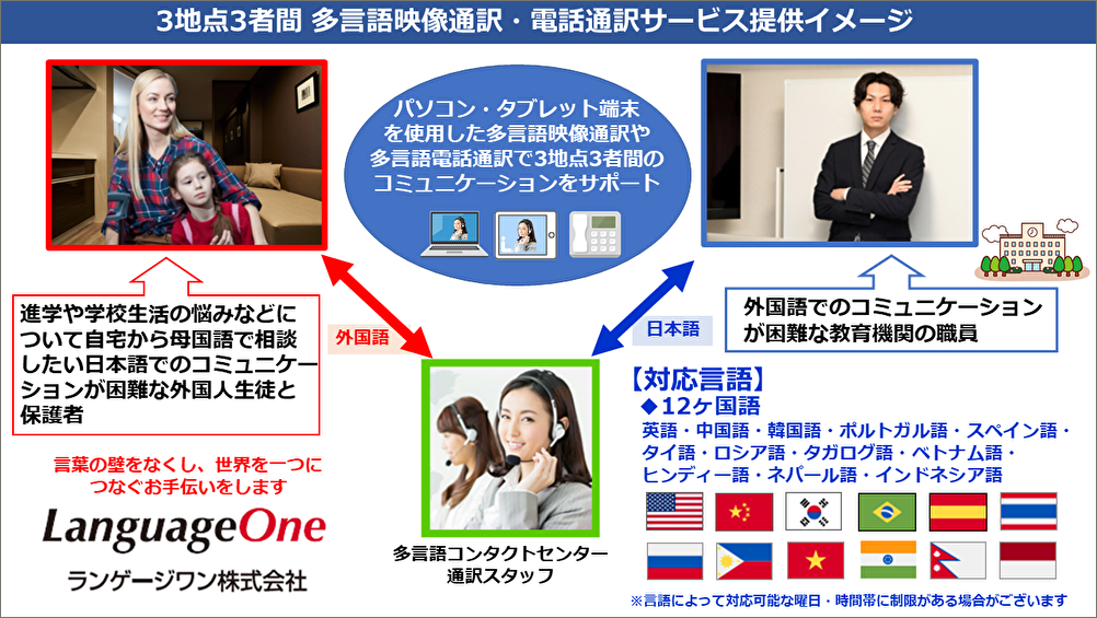 ランゲージワン教育機関向け3地点3者間 多言語映像通訳・電話通訳サービス