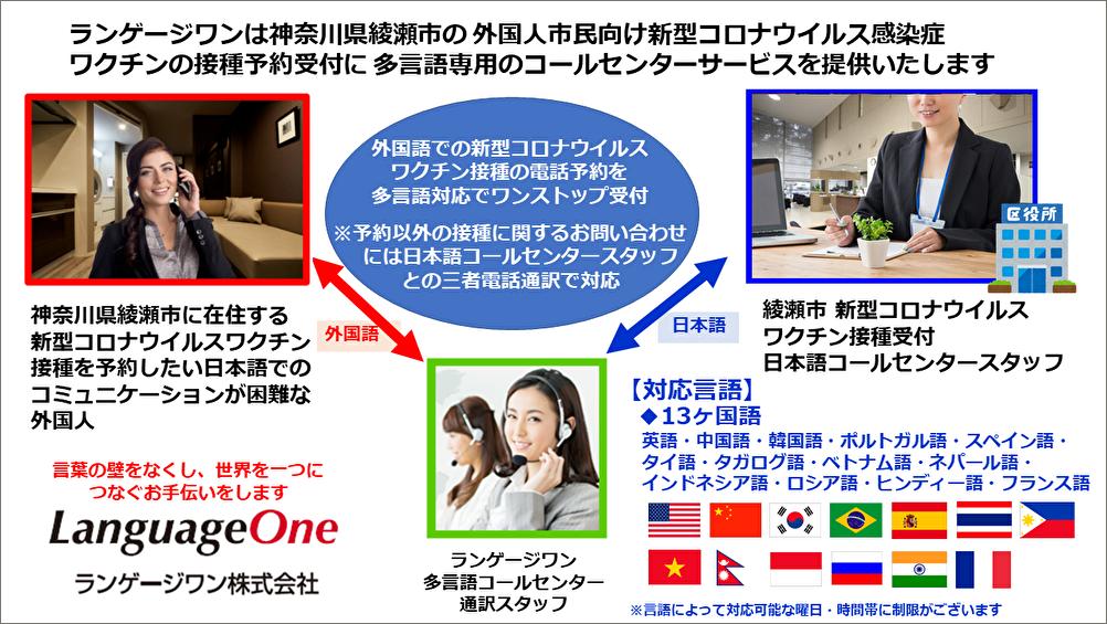 ランゲージワンは神奈川県綾瀬市の 新型コロナワクチン接種予約に多言語コールセンターを提供いたします