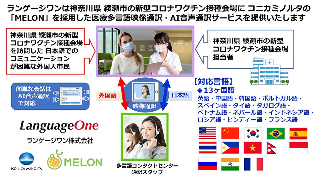 ランゲージワンは東京都の コロナ罹患者 宿泊療養施設に多言語電話通訳・映像通訳・音声翻訳サービスを提供いたします