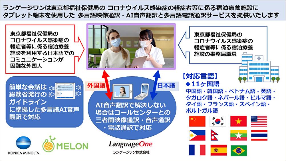 ランゲージワンは東京都の 新型コロナウイルス感染症軽症者等に係る宿泊療養施設に多言語電話通訳・映像通訳・音声翻訳サービスを提供いたします
